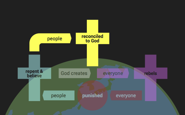 People reconciled to God