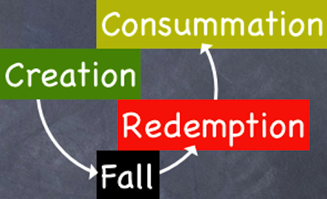 Creation, to Fall, Redemption, and Consummation