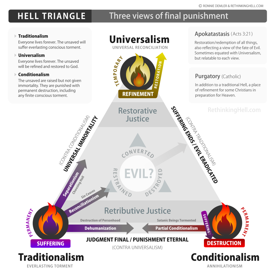 Hell Triangle created by Rethinking Hell