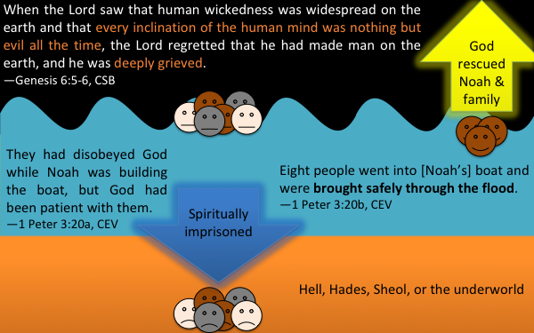 Disobedient people in the days of Noah being spiritually imprisoned in Hades, while Noah is rescued