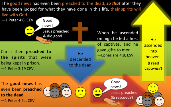 Diagram showing continuity between Jesus preaching the good news on earth & in Hades for the salvation of sinners