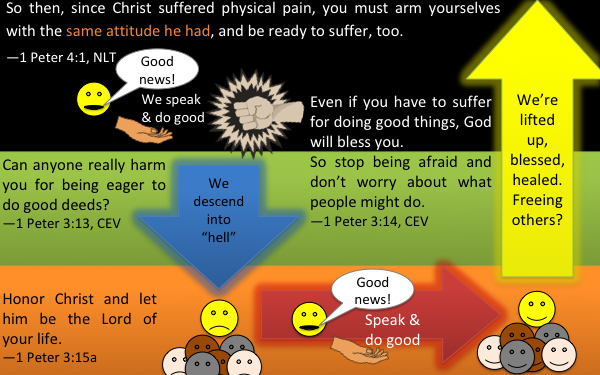 Diagram showing how we should imitate Christ's approach when we descend to